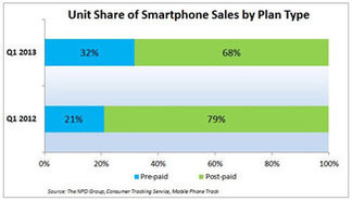 US Prepaid smartphone sales increased to one-third of the smartphone market in Q1 2013