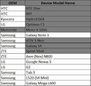 Sprint MVNOs not to activate phones as Galaxy S4, HTC One, Nexus 5 from November 15