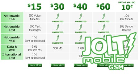 Jolt Mobile added 500MB of data to its $30 plan