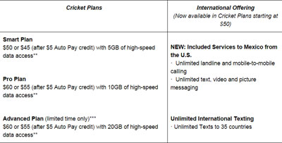 Cricket includes unlimited calling and messaging to Mexico with the $50 and higher plans