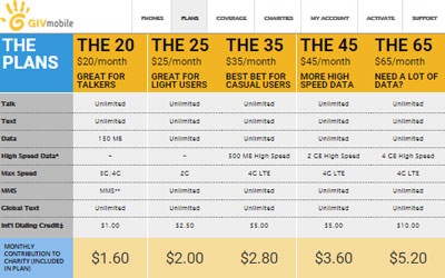 GIV Mobile gives $20, $25, or $35 Unlimited plan free with any phone purchase