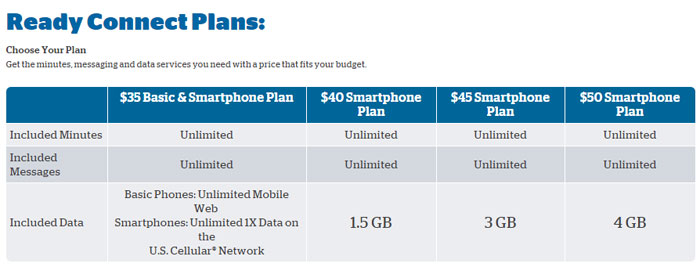 U.S. Cellular Prepaid Ready Connect Plans Now Include More High Speed Data