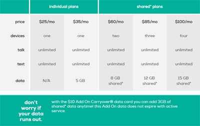 Total Wireless Adds More Data to Single Line and Shared Data Plans