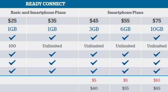 U S Cellular Revamps Prepaid Ready Connect Plans Adds New 25 And 75