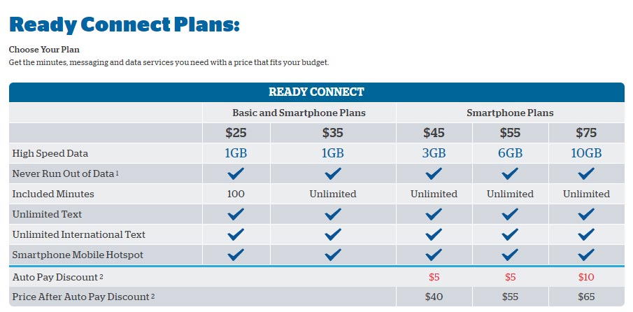 Wireless Internet Service Provider >> U.S. Cellular Revamps Prepaid Ready Connect Plans, Adds New $25 And $75 Plans - Prepaid Mobile ...