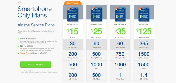Tracfone Lowers Data On 125 Yearly Smartphone Plan From 1