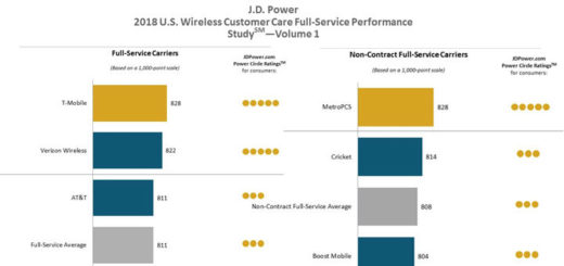 T-Mobile, MetroPCS and Consumer Cellular Rank Highest in J.D. Power's Customer Care Study
